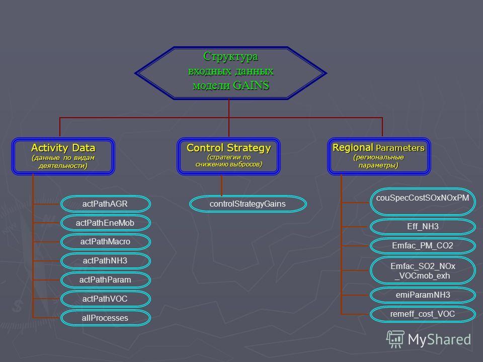 Regional Parameters (региональныепараметры) couSpecCostSOxNOxPM Emfac_PM_CO2 Eff_NH3 Activity Data (данные по видам деятельности) actPathAGR actPathEneMob actPathVOC actPathParam allProcesses actPathMacro actPathNH3 Control Strategy (стратегии по сни