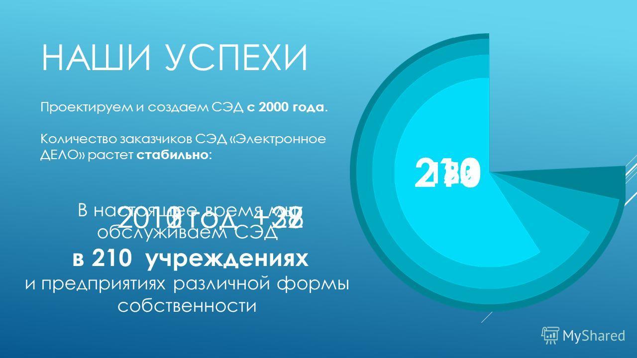 НАШИ УСПЕХИ Проектируем и создаем СЭД с 2000 года. Количество заказчиков СЭД «Электронное ДЕЛО» растет стабильно : 2010 год +29 123 2011 год +27 150 2012 год +32 182 2013 год +28 210 В настоящее время мы обслуживаем СЭД в 210 учреждениях и предприяти
