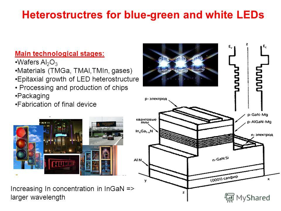 Heterostructres for blue-green and white LEDs Main technological stages: Wafers Al 2 O 3 Materials (TMGa, TMAl,TMIn, gases) Epitaxial growth of LED heterostructure Processing and production of chips Packaging Fabrication of final device Increasing In