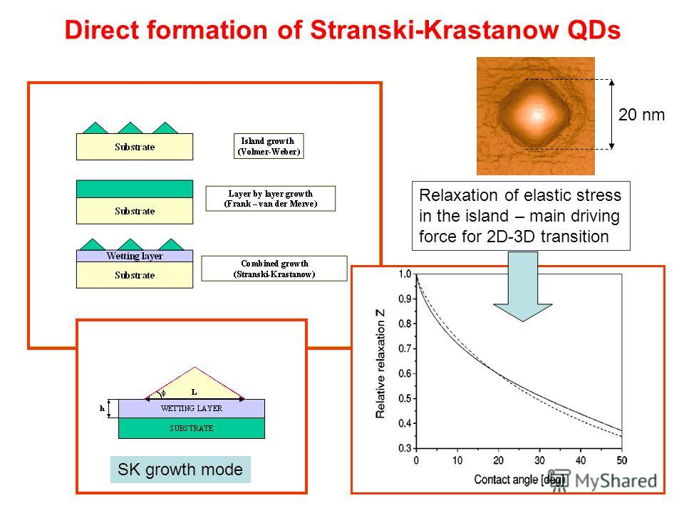 Direct formation of Stranski-Krastanow QDs Relaxation of elastic stress in the island – main driving force for 2D-3D transition SK growth mode 20 nm