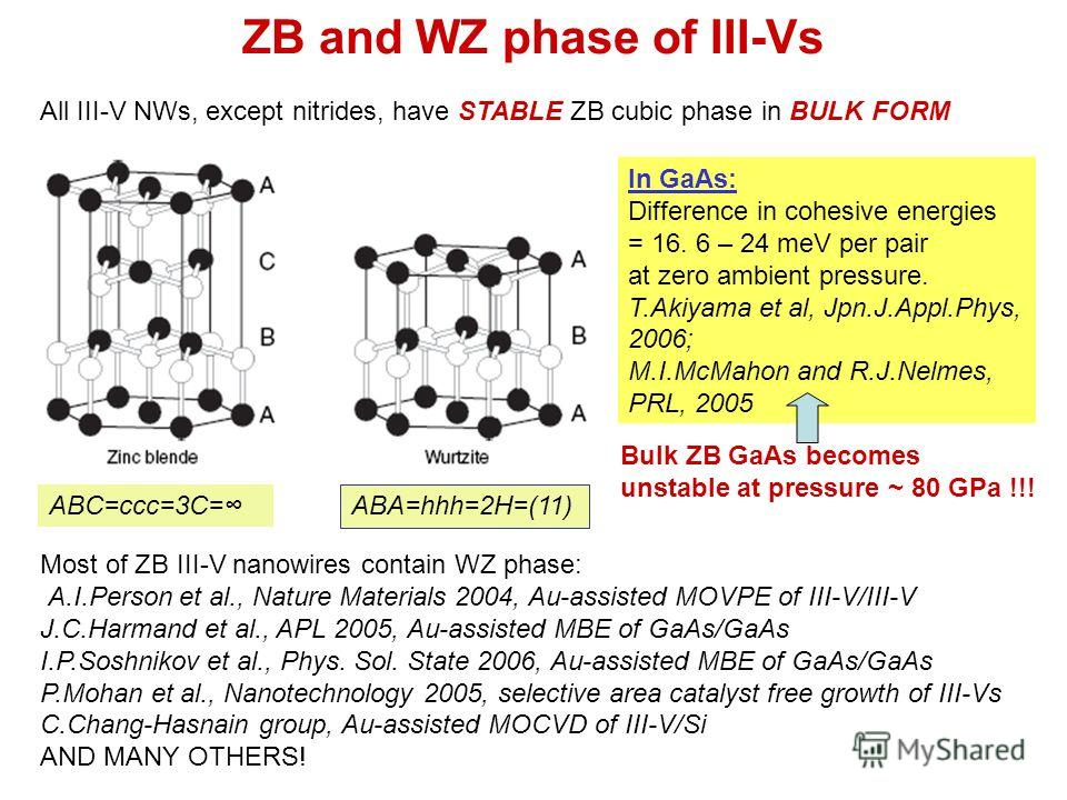 ZB and WZ phase of III-Vs All III-V NWs, except nitrides, have STABLE ZB cubic phase in BULK FORM In GaAs: Difference in cohesive energies = 16. 6 – 24 meV per pair at zero ambient pressure. T.Akiyama et al, Jpn.J.Appl.Phys, 2006; M.I.McMahon and R.J