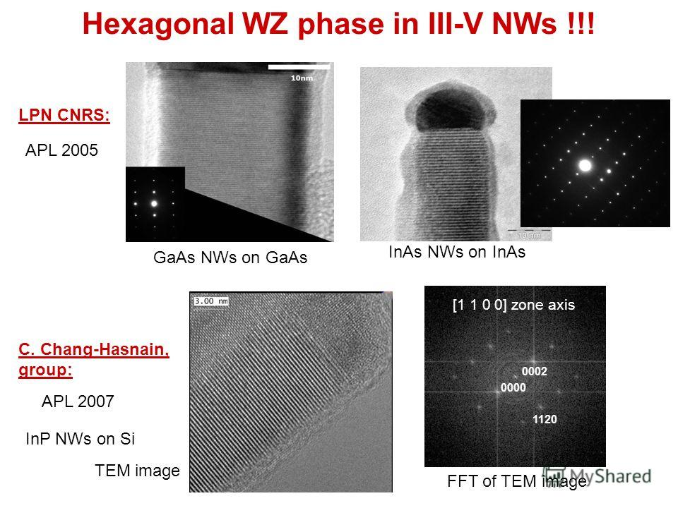 Hexagonal WZ phase in III-V NWs !!! LPN CNRS: GaAs NWs on GaAs InAs NWs on InAs C. Chang-Hasnain, group: TEM image [1 1 0 0] zone axis 0002 0000 1120 FFT of TEM image InP NWs on Si APL 2005 APL 2007