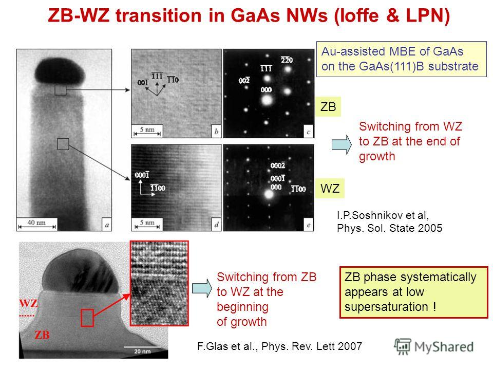 ZB-WZ transition in GaAs NWs (Ioffe & LPN) Au-assisted MBE of GaAs on the GaAs(111)B substrate WZ ZB Switching from WZ to ZB at the end of growth I.P.Soshnikov et al, Phys. Sol. State 2005 Switching from ZB to WZ at the beginning of growth F.Glas et