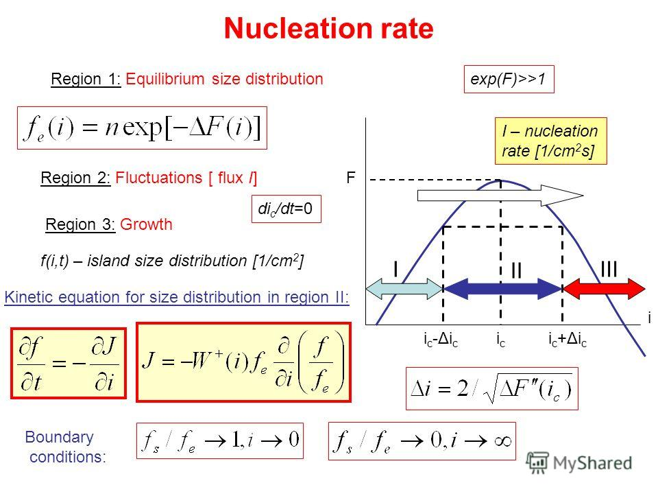 Nucleation rate F i ic-Δicic-Δic ic+Δicic+Δic icic exp(F)>>1 I II III Region 1: Equilibrium size distribution Region 2: Fluctuations [ flux I] I – nucleation rate [1/cm 2 s] Region 3: Growth di c /dt=0 f(i,t) – island size distribution [1/cm 2 ] Kine