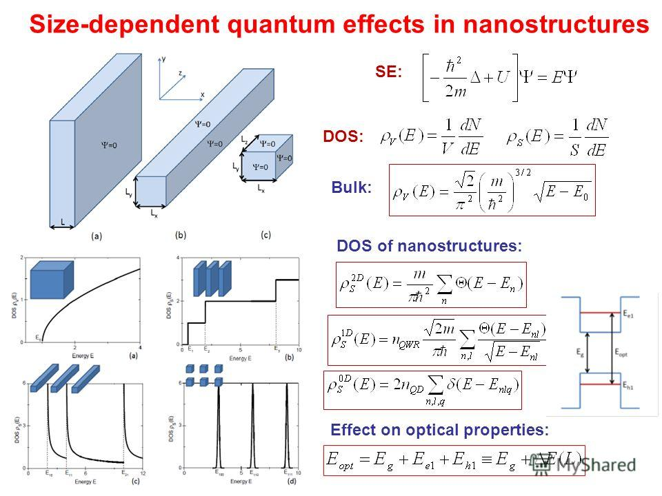 Size-dependent quantum effects in nanostructures DOS of nanostructures: Effect on optical properties: SE: DOS: Bulk: