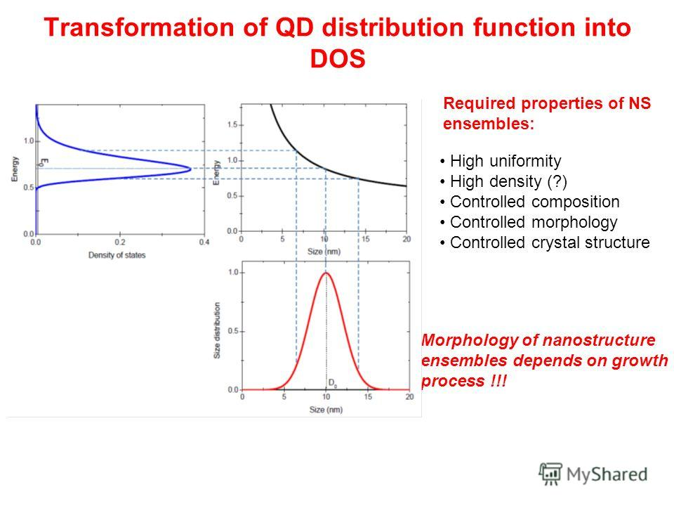 Transformation of QD distribution function into DOS High uniformity High density (?) Controlled composition Controlled morphology Controlled crystal structure Required properties of NS ensembles: Morphology of nanostructure ensembles depends on growt