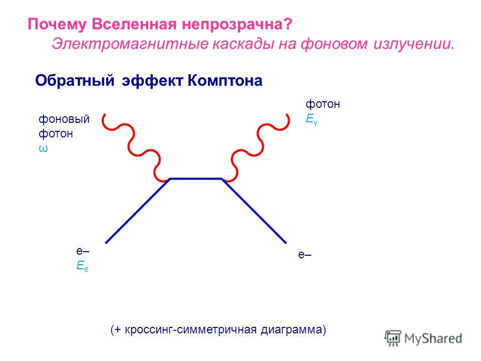 Почему Вселенная непрозрачна? Электромагнитные каскады на фоновом излучении. Рождение пар фотон E γ e+ e– E e фоновый фотон ω