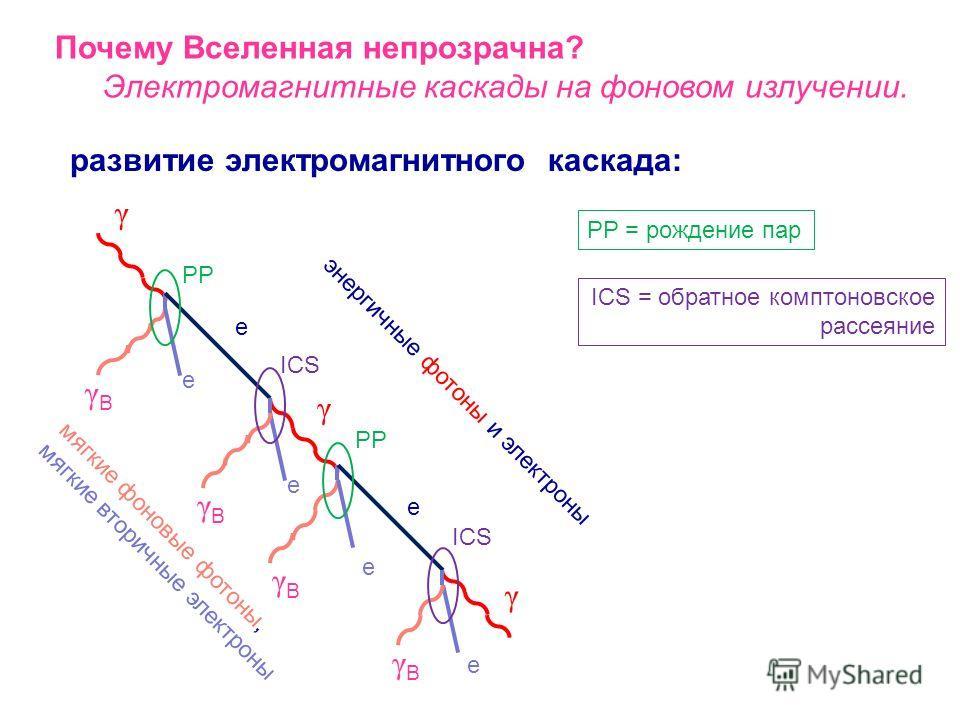 Почему Вселенная непрозрачна? Электромагнитные каскады на фоновом излучении. ICS: энергия, уносимая фотоном s/4m 2 = 0.1, 3, 30, 30000