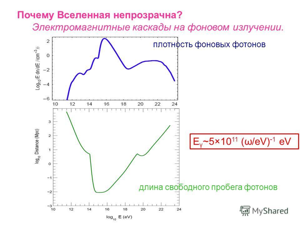 Почему Вселенная непрозрачна? Электромагнитные каскады на фоновом излучении. полное сечение рождения пар (PP) и обратного комптоновского рассеяния (ICS) наиболее интенсивное рождение пар: s/4m e 2 ~2…4 E γ ~5×10 11 (ω/eV) -1 eV
