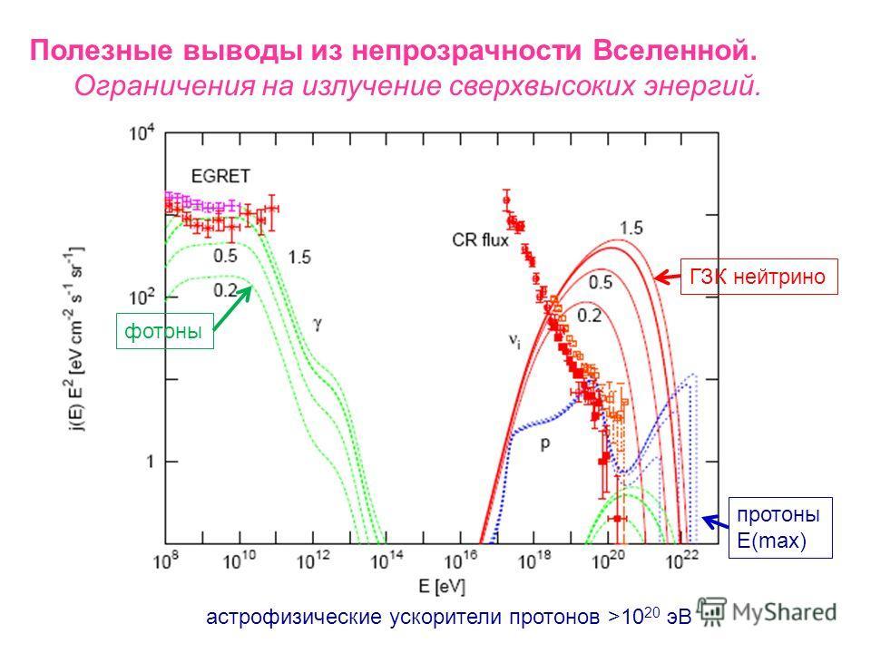 Полезные выводы из непрозрачности Вселенной. Ограничения на излучение сверхвысоких энергий. длина свободного пробега фотонов
