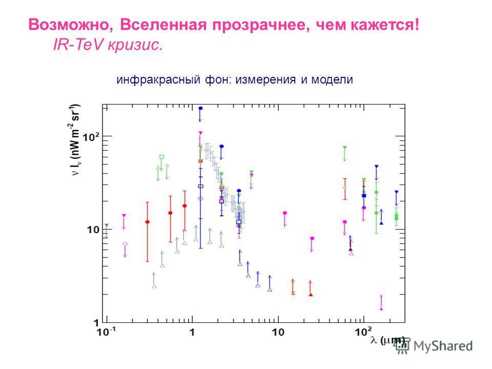 1. Почему Вселенная непрозрачна? Электромагнитные каскады на фоновом излучении. 2. Полезные выводы из непрозрачности Вселенной. Ограничения на излучение сверхвысоких энергий. 3. Возможно, Вселенная прозрачнее, чем кажется! IR/TeV - кризис. 4. Как сде