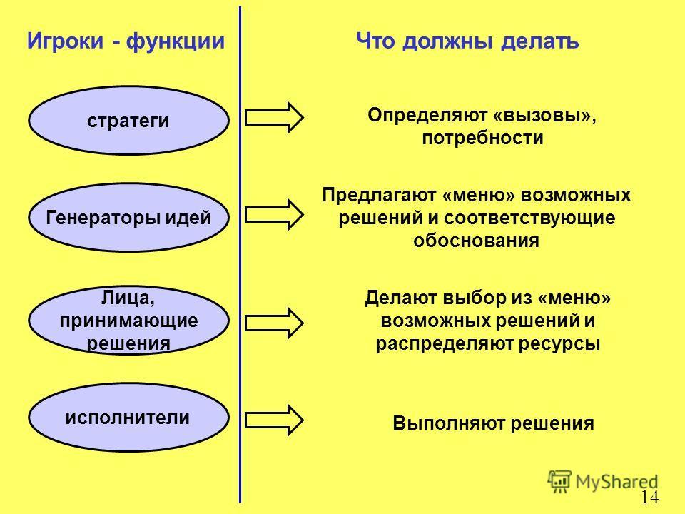 14 Игроки - функции стратеги Что должны делать Генераторы идей Лица, принимающие решения исполнители Определяют «вызовы», потребности Выполняют решения Делают выбор из «меню» возможных решений и распределяют ресурсы Предлагают «меню» возможных решени