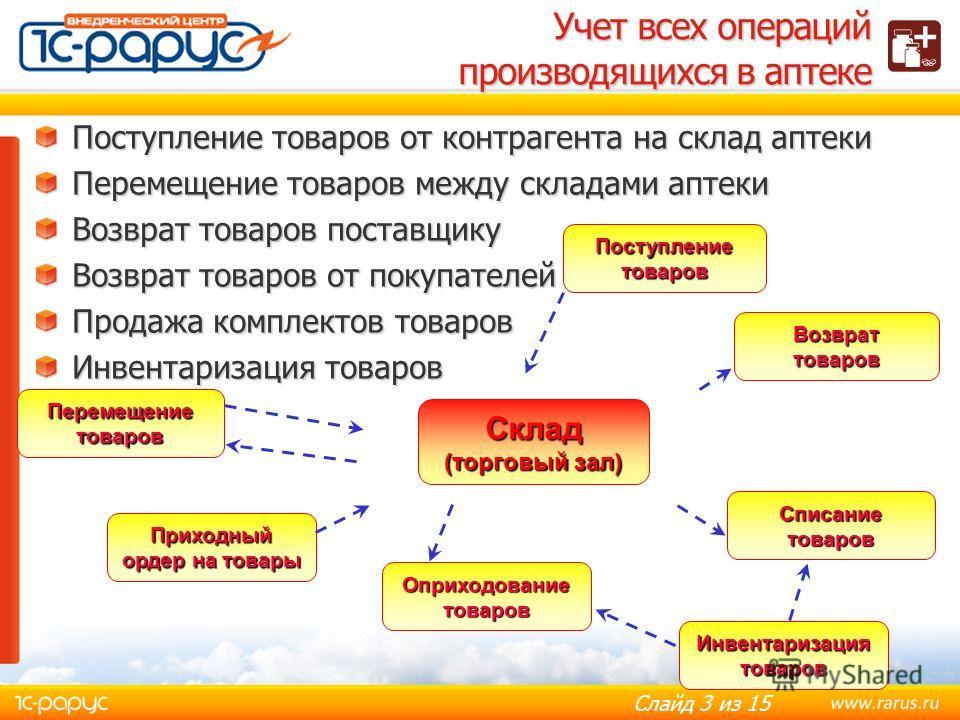 Слайд 2 из 15 Автоматизация оперативного учета Для отдельных бутиков и магазинов Для централизованной сети Франчайзинговой сети Лекарственные средства БАДы Средства гигиены Медицинские аппараты