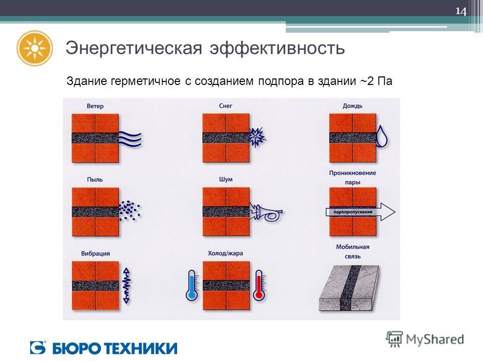 Энергетическая эффективность Здание герметичное с созданием подпора в здании ~2 Па 14