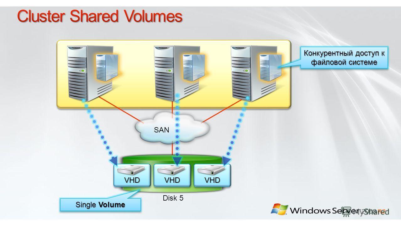Disk 5 VHDVHDVHDVHDVHDVHD SAN Single Volume Конкурентный доступ к файловой системе