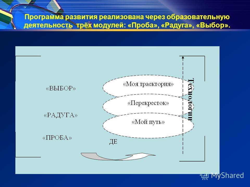 Программа развития реализована через образовательную деятельность трёх модулей: «Проба», «Радуга», «Выбор».