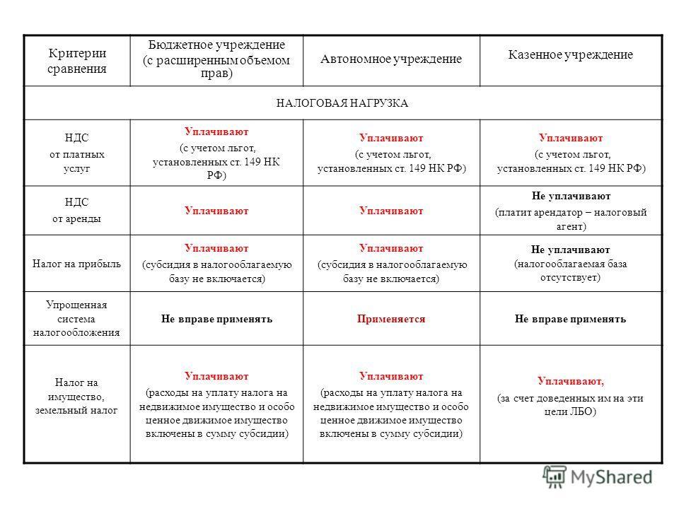 Критерии сравнения Бюджетное учреждение (с расширенным объемом прав) Автономное учреждение Казенное учреждение НАЛОГОВАЯ НАГРУЗКА НДС от платных услуг Уплачивают (с учетом льгот, установленных ст. 149 НК РФ) Уплачивают (с учетом льгот, установленных