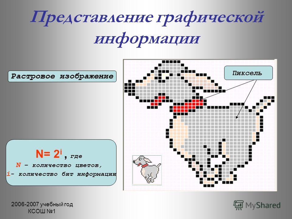2006-2007 учебный год КСОШ 1 Представление графической информации Растровое изображение N= 2 i, где N – количество цветов, i - количество бит информации Пиксель