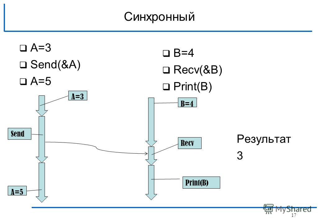 A=3 Send(&A) A=5 Синхронный B=4 Recv(&B) Print(B) Send Recv Print(B) A=5 B=4 A=3 Результат 3 17
