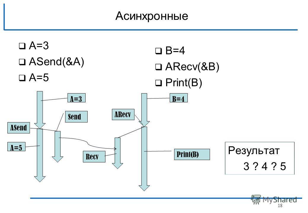 A=3 АSend(&A) A=5 Асинхронные B=4 АRecv(&B) Print(B) Send ASend Recv ARecv Print(B) A=5 B=4 Результат 3 ? 4 ? 5 A=3 18