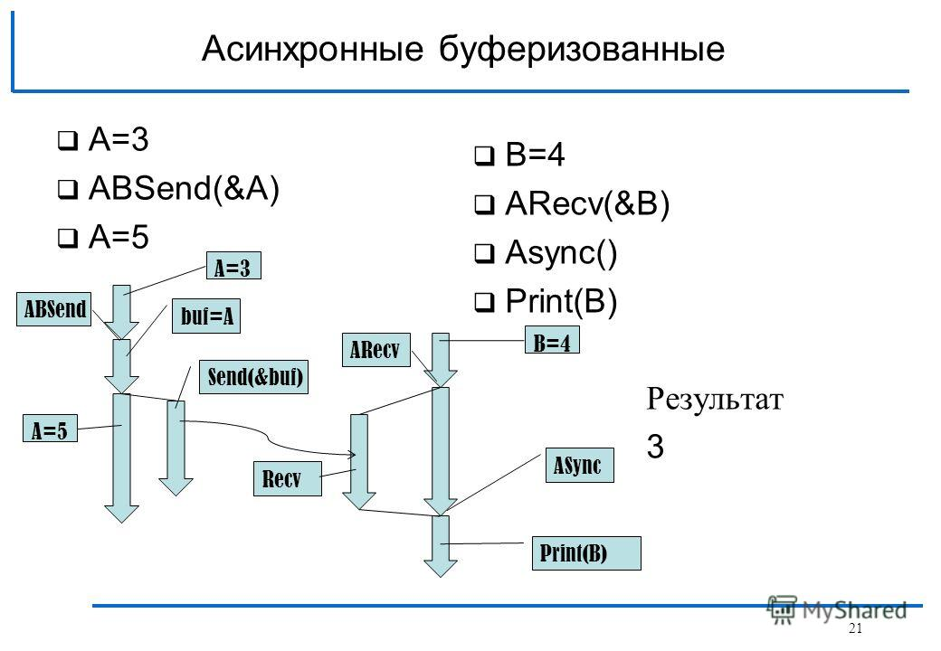 A=3 АBSend(&A) A=5 Асинхронные буферизованные B=4 АRecv(&B) Async() Print(B) Результат 3 Send(&buf) ABSend ASync Recv ARecv Print(B) A=5 buf=A A=3 B=4 21
