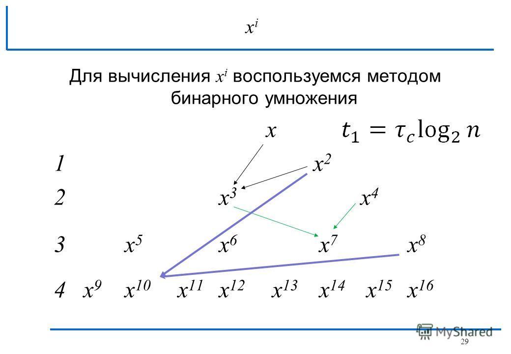 Для вычисления x i воспользуемся методом бинарного умножения x 1x 2 2x 3 x 4 3x 5 x 6 x 7 x 8 4 x 9 x 10 x 11 x 12 x 13 x 14 x 15 x 16 xixi 29