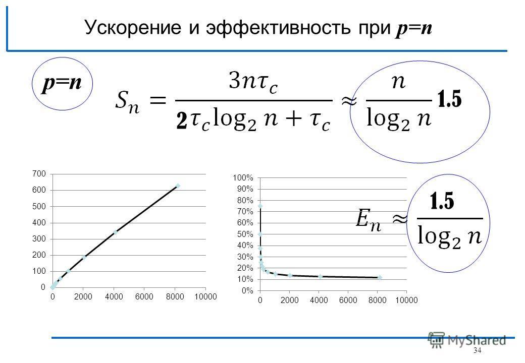 p=n Ускорение и эффективность при p=n 2 1.5 34