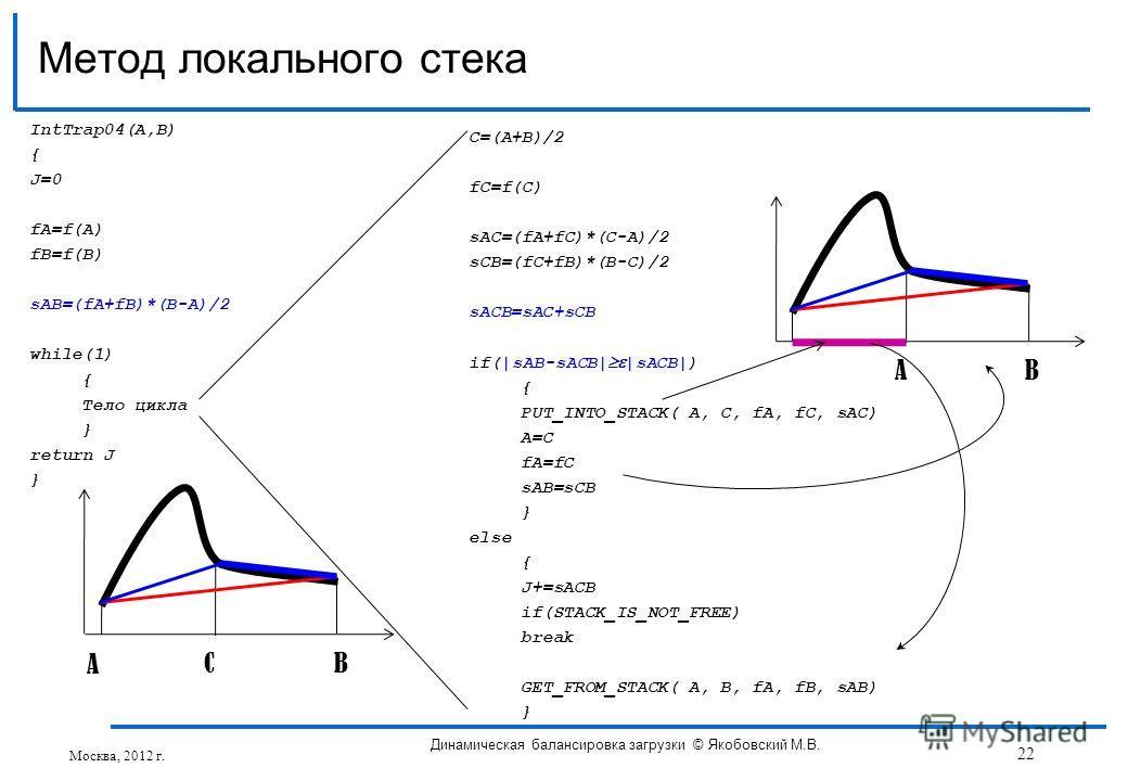 IntTrap04(A,B) { J=0 fA=f(A) fB=f(B) sAB=(fA+fB)*(B-A)/2 while(1) { Тело цикла } return J } Метод локального стека C=(A+B)/2 fC=f(C) sAC=(fA+fC)*(C-A)/2 sCB=(fC+fB)*(B-C)/2 sACB=sAC+sCB if(|sAB-sACB| |sACB|) { PUT_INTO_STACK( A, C, fA, fC, sAC) A=C f