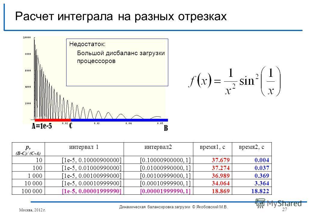 p, (B-C)/ (C-A) интервал 1интервал2время1, свремя2, с 10[1e-5, 0.10000900000] [0.10000900000, 1] 37.679 0.004 100[1e-5, 0.01000990000][0.01000990000, 1]37.274 0.037 1 000[1e-5, 0.00100999000][0.00100999000, 1]36.989 0.369 10 000[1e-5, 0.00010999900]