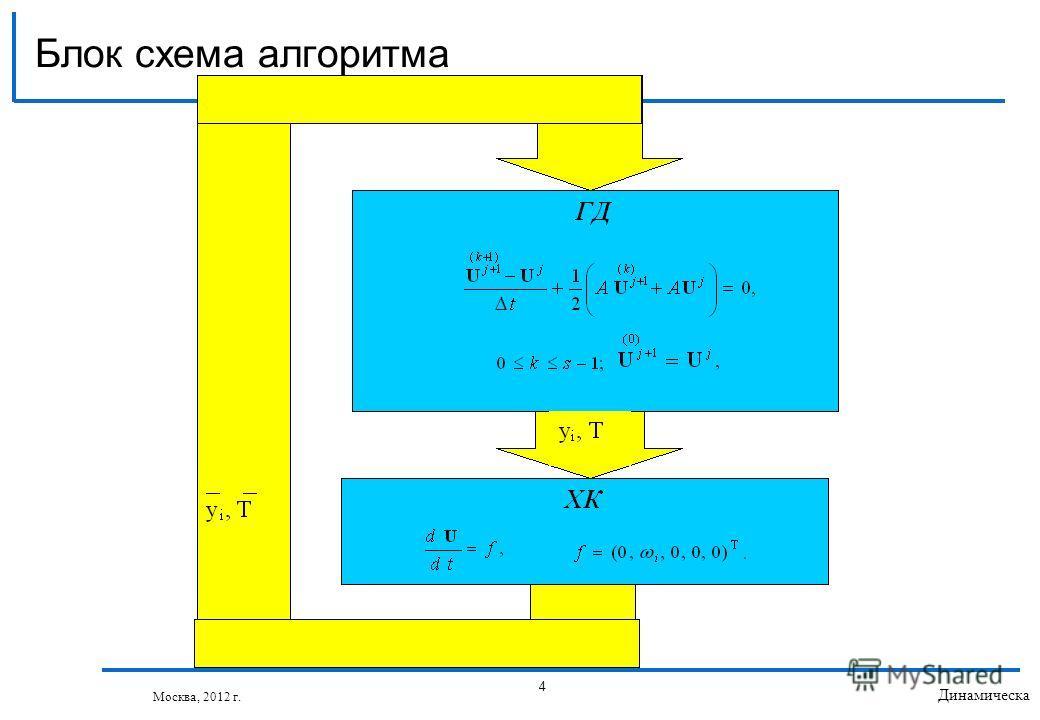 Блок схема алгоритма 4 Динамическа я балансировк а загрузки © Якобовский М.В. Москва, 2012 г.