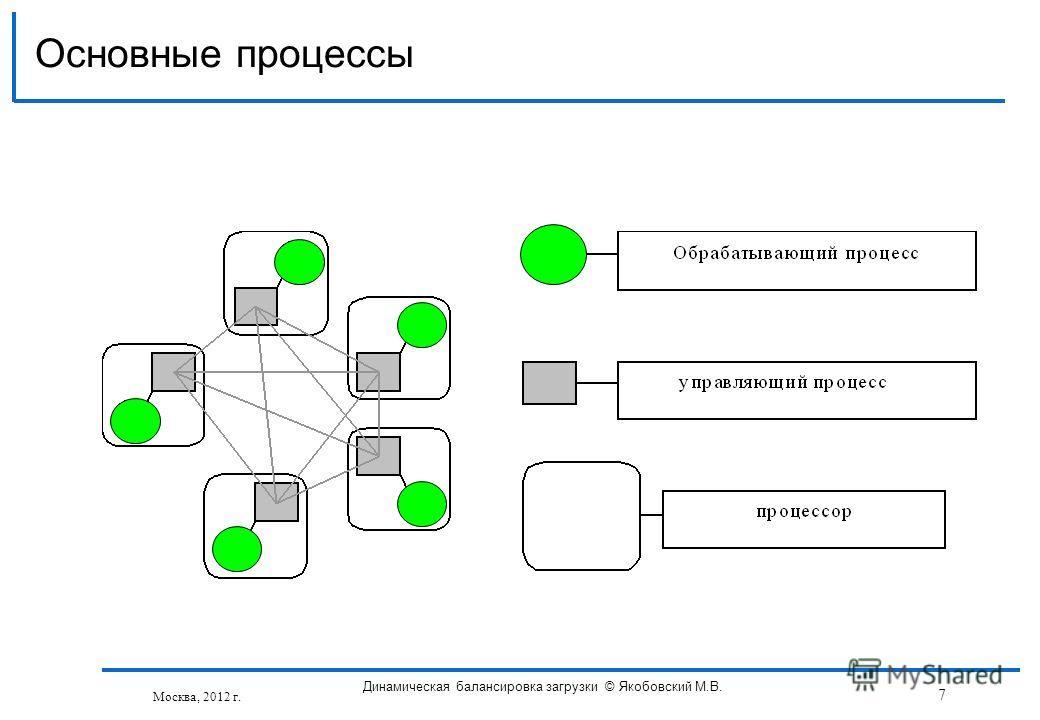 Основные процессы Москва, 2012 г. Динамическая балансировка загрузки © Якобовский М.В. 7