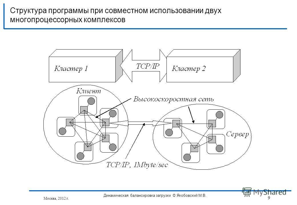 Структура программы при совместном использовании двух многопроцессорных комплексов Москва, 2012 г. Динамическая балансировка загрузки © Якобовский М.В. 9
