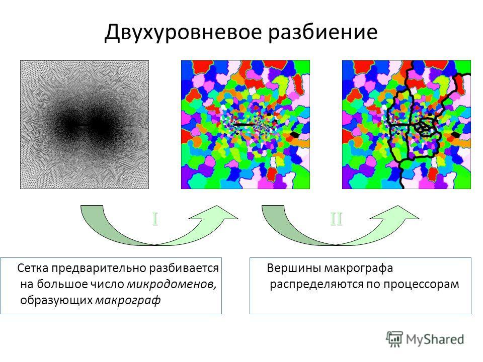 Двухуровневое разбиение Сетка предварительно разбивается на большое число микродоменов, образующих макрограф Вершины макрографа распределяются по процессорам III