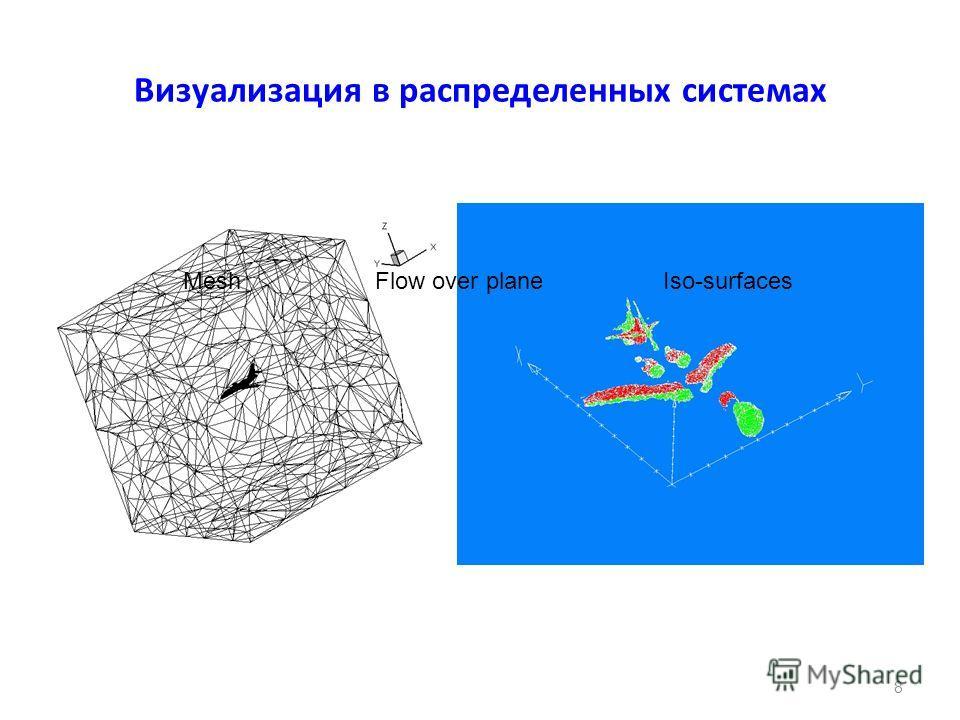 8 Визуализация в распределенных системах MeshFlow over plane Iso-surfaces