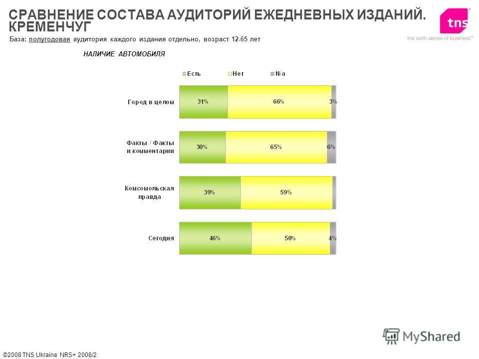©2008 TNS Ukraine NRS+ 2008/2 НАЛИЧИЕ АВТОМОБИЛЯ СРАВНЕНИЕ СОСТАВА АУДИТОРИЙ ЕЖЕДНЕВНЫХ ИЗДАНИЙ. КРЕМЕНЧУГ База: полугодовая аудитория каждого издания отдельно, возраст 12-65 лет