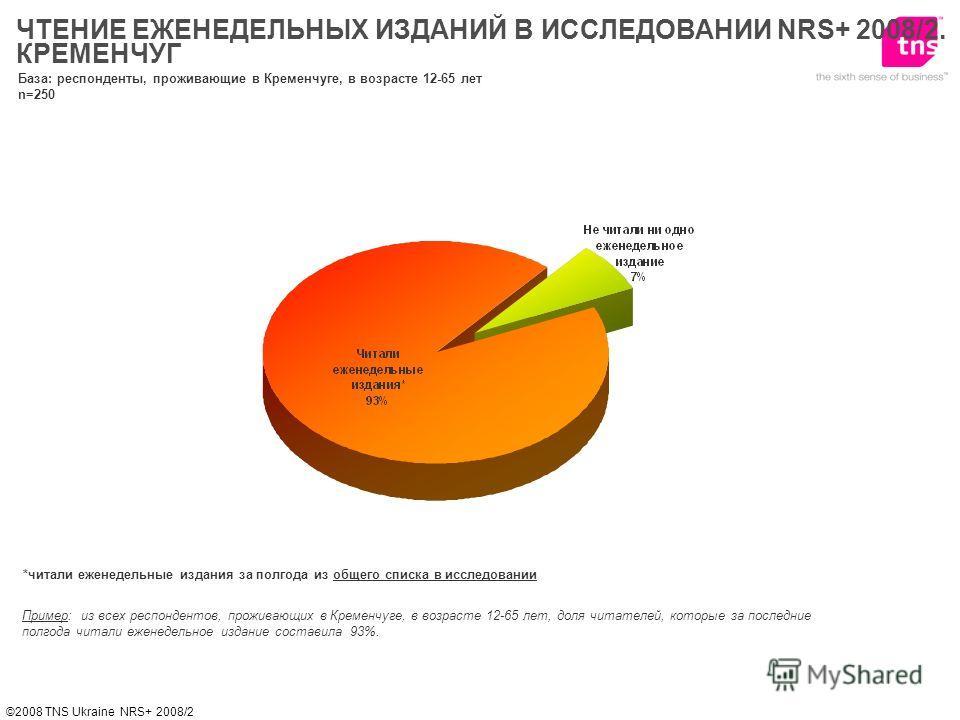 ©2008 TNS Ukraine NRS+ 2008/2 *читали еженедельные издания за полгода из общего списка в исследовании Пример: из всех респондентов, проживающих в Кременчуге, в возрасте 12-65 лет, доля читателей, которые за последние полгода читали еженедельное издан