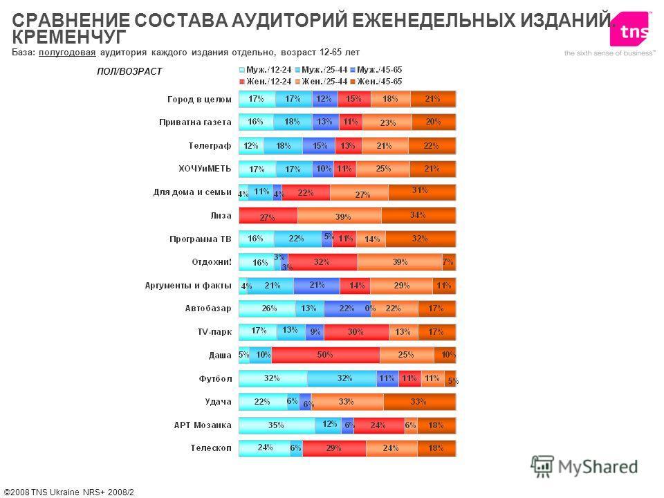 ©2008 TNS Ukraine NRS+ 2008/2 База: полугодовая аудитория каждого издания отдельно, возраст 12-65 лет ПОЛ/ВОЗРАСТ СРАВНЕНИЕ СОСТАВА АУДИТОРИЙ ЕЖЕНЕДЕЛЬНЫХ ИЗДАНИЙ. КРЕМЕНЧУГ