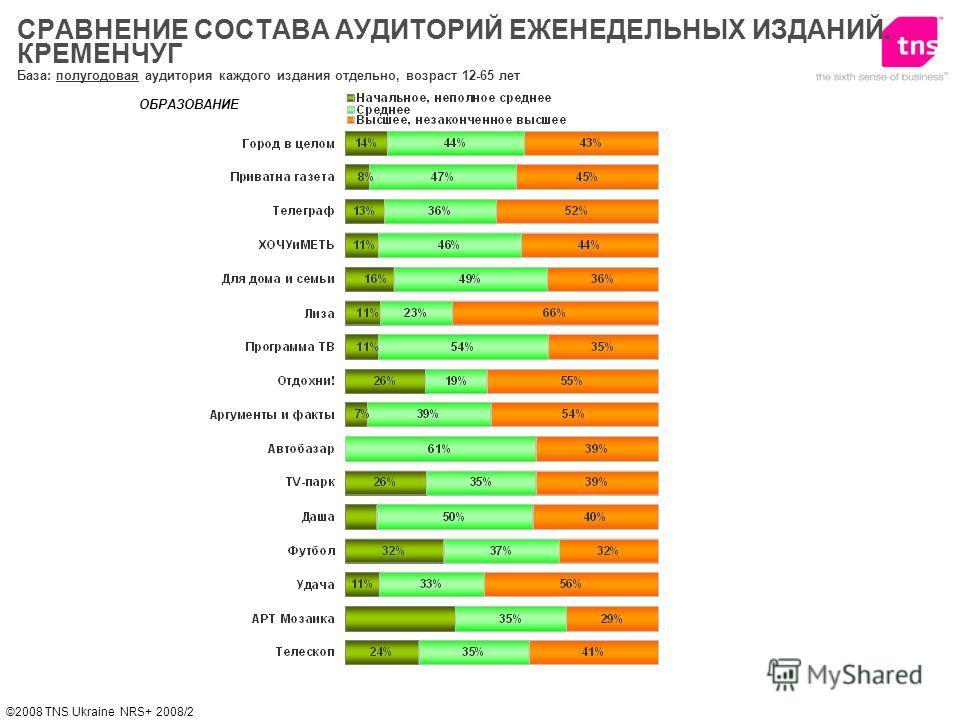 ©2008 TNS Ukraine NRS+ 2008/2 ОБРАЗОВАНИЕ База: полугодовая аудитория каждого издания отдельно, возраст 12-65 лет СРАВНЕНИЕ СОСТАВА АУДИТОРИЙ ЕЖЕНЕДЕЛЬНЫХ ИЗДАНИЙ. КРЕМЕНЧУГ