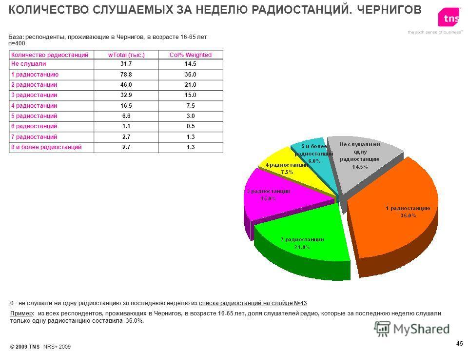 © 2009 TNS NRS+ 2009 45 0 - не слушали ни одну радиостанцию за последнюю неделю из списка радиостанций на слайде 43 Пример: из всех респондентов, проживающих в Чернигов, в возрасте 16-65 лет, доля слушателей радио, которые за последнюю неделю слушали