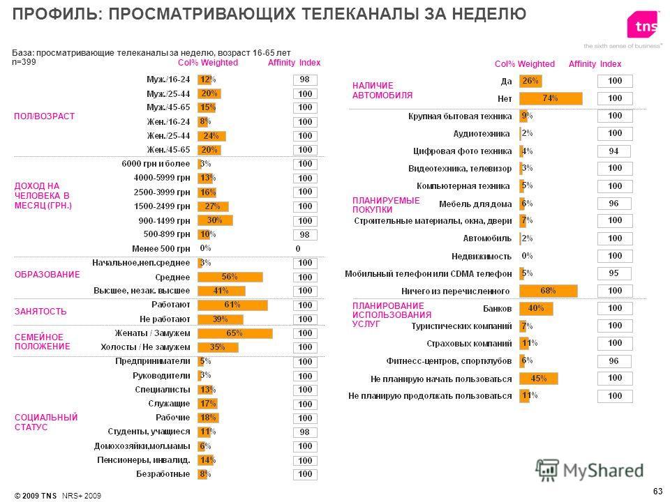 © 2009 TNS NRS+ 2009 63 База: просматривающие телеканалы за неделю, возраст 16-65 лет n=399 ПОЛ/ВОЗРАСТ ДОХОД НА ЧЕЛОВЕКА В МЕСЯЦ (ГРН.) ОБРАЗОВАНИЕ Affinity IndexСol% Weighted НАЛИЧИЕ АВТОМОБИЛЯ ПЛАНИРОВАНИЕ ИСПОЛЬЗОВАНИЯ УСЛУГ СОЦИАЛЬНЫЙ СТАТУС ПЛА