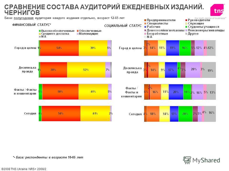 ©2008 TNS Ukraine NRS+ 2008/2 База: полугодовая аудитория каждого издания отдельно, возраст 12-65 лет СРАВНЕНИЕ СОСТАВА АУДИТОРИЙ ЕЖЕДНЕВНЫХ ИЗДАНИЙ. ЧЕРНИГОВ СОЦИАЛЬНЫЙ СТАТУС ФИНАНСОВЫЙ СТАТУС* *- База: респонденты в возрасте 16-65 лет