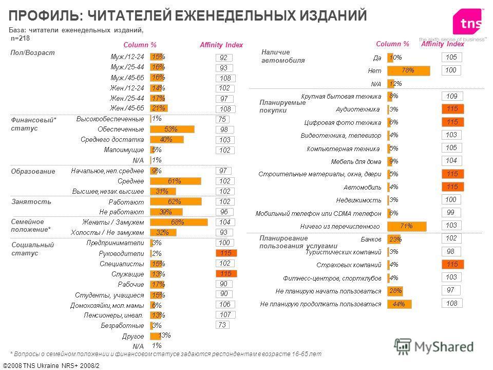 ©2008 TNS Ukraine NRS+ 2008/2 База: читатели еженедельных изданий, n=218 Пол/Возраст Финансовый* статус Образование ПРОФИЛЬ: ЧИТАТЕЛЕЙ ЕЖЕНЕДЕЛЬНЫХ ИЗДАНИЙ Affinity IndexColumn % * Вопросы о семейном положении и финансовом статусе задаются респондент