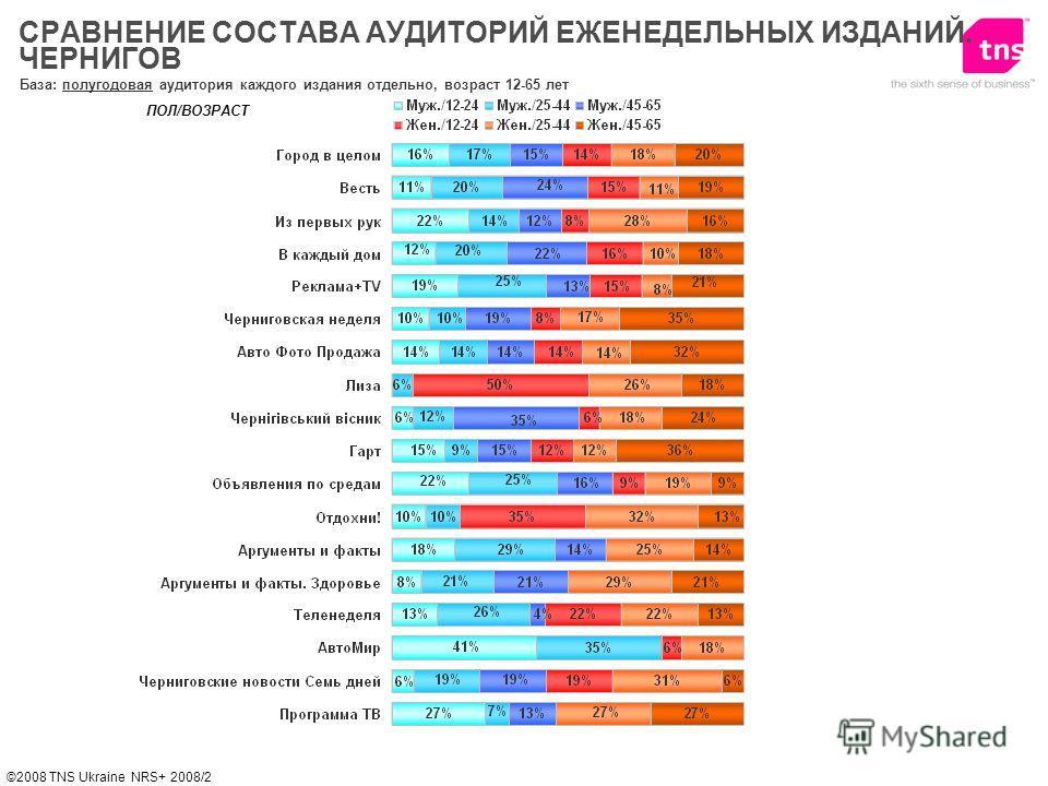 ©2008 TNS Ukraine NRS+ 2008/2 База: полугодовая аудитория каждого издания отдельно, возраст 12-65 лет ПОЛ/ВОЗРАСТ СРАВНЕНИЕ СОСТАВА АУДИТОРИЙ ЕЖЕНЕДЕЛЬНЫХ ИЗДАНИЙ. ЧЕРНИГОВ
