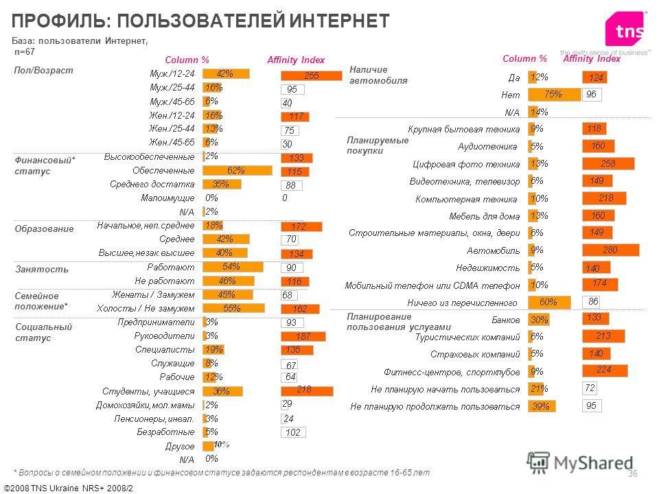 36 ©2008 TNS Ukraine NRS+ 2008/2 База: пользователи Интернет, n=67 Пол/Возраст Финансовый* статус Образование ПРОФИЛЬ: ПОЛЬЗОВАТЕЛЕЙ ИНТЕРНЕТ Affinity IndexColumn % * Вопросы о семейном положении и финансовом статусе задаются респондентам в возрасте