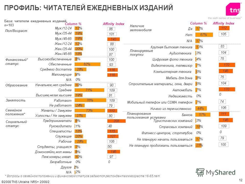 12 ©2008 TNS Ukraine NRS+ 2008/2 База: читатели ежедневных изданий, n=103 Пол/Возраст Финансовый* статус Образование ПРОФИЛЬ: ЧИТАТЕЛЕЙ ЕЖЕДНЕВНЫХ ИЗДАНИЙ Affinity IndexColumn % * Вопросы о семейном положении и финанcовом статусе задаются респондента
