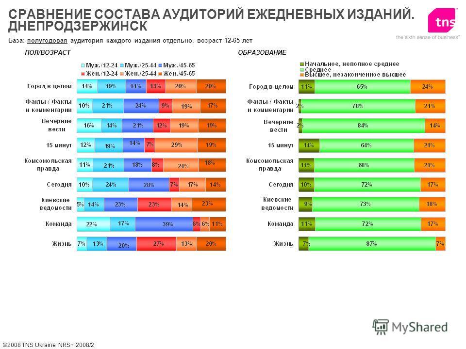 ©2008 TNS Ukraine NRS+ 2008/2 СРАВНЕНИЕ СОСТАВА АУДИТОРИЙ ЕЖЕДНЕВНЫХ ИЗДАНИЙ. ДНЕПРОДЗЕРЖИНСК База: полугодовая аудитория каждого издания отдельно, возраст 12-65 лет ПОЛ/ВОЗРАСТОБРАЗОВАНИЕ