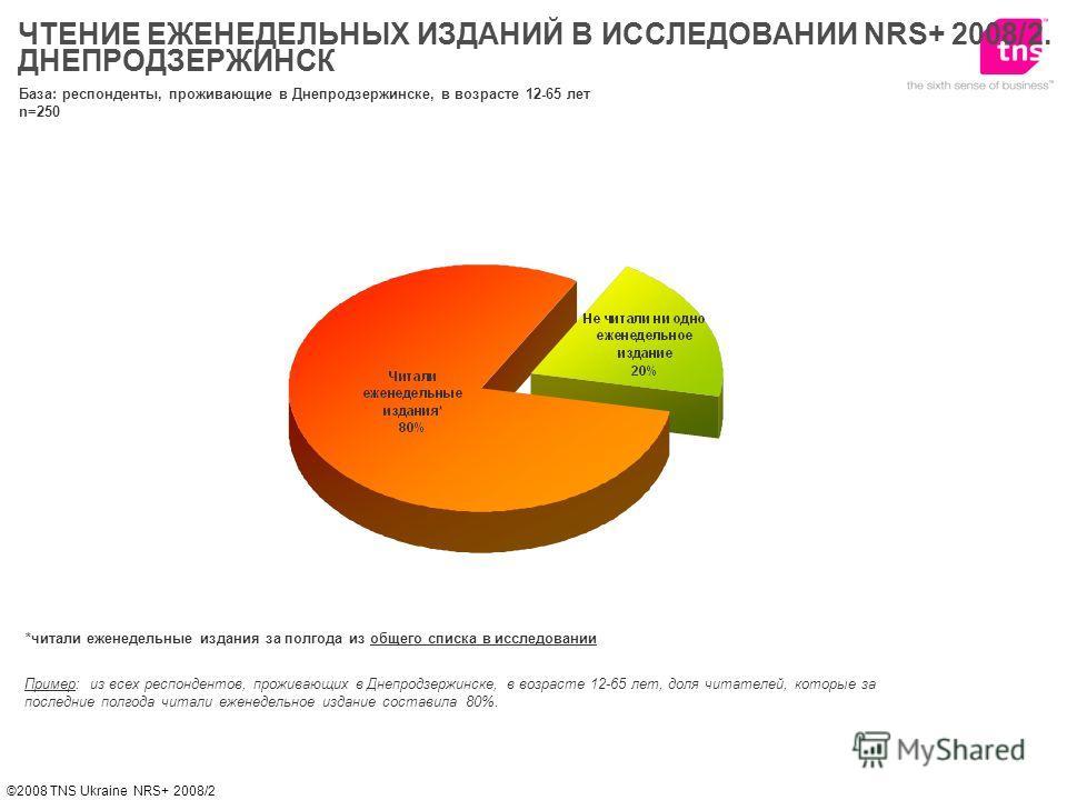 ©2008 TNS Ukraine NRS+ 2008/2 *читали еженедельные издания за полгода из общего списка в исследовании Пример: из всех респондентов, проживающих в Днепродзержинске, в возрасте 12-65 лет, доля читателей, которые за последние полгода читали еженедельное