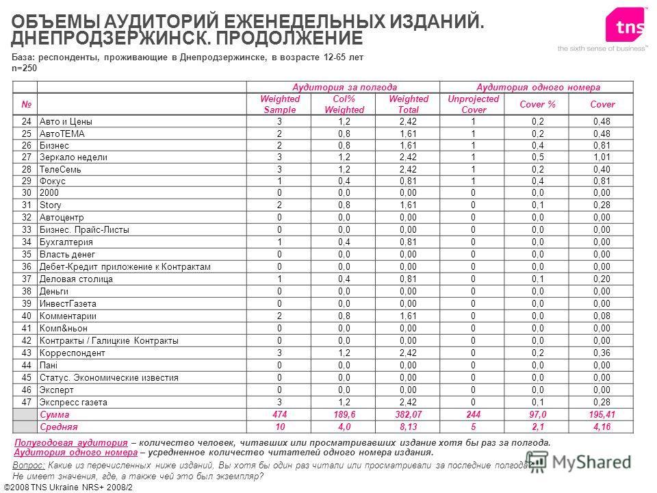 ©2008 TNS Ukraine NRS+ 2008/2 Вопрос: Какие из перечисленных ниже изданий, Вы хотя бы один раз читали или просматривали за последние полгода? Не имеет значения, где, а также чей это был экземпляр? Полугодовая аудитория – количество человек, читавших