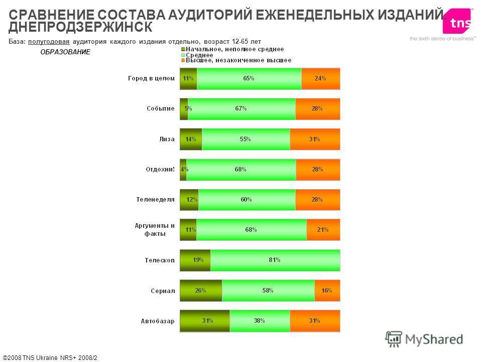 ©2008 TNS Ukraine NRS+ 2008/2 ОБРАЗОВАНИЕ База: полугодовая аудитория каждого издания отдельно, возраст 12-65 лет СРАВНЕНИЕ СОСТАВА АУДИТОРИЙ ЕЖЕНЕДЕЛЬНЫХ ИЗДАНИЙ. ДНЕПРОДЗЕРЖИНСК