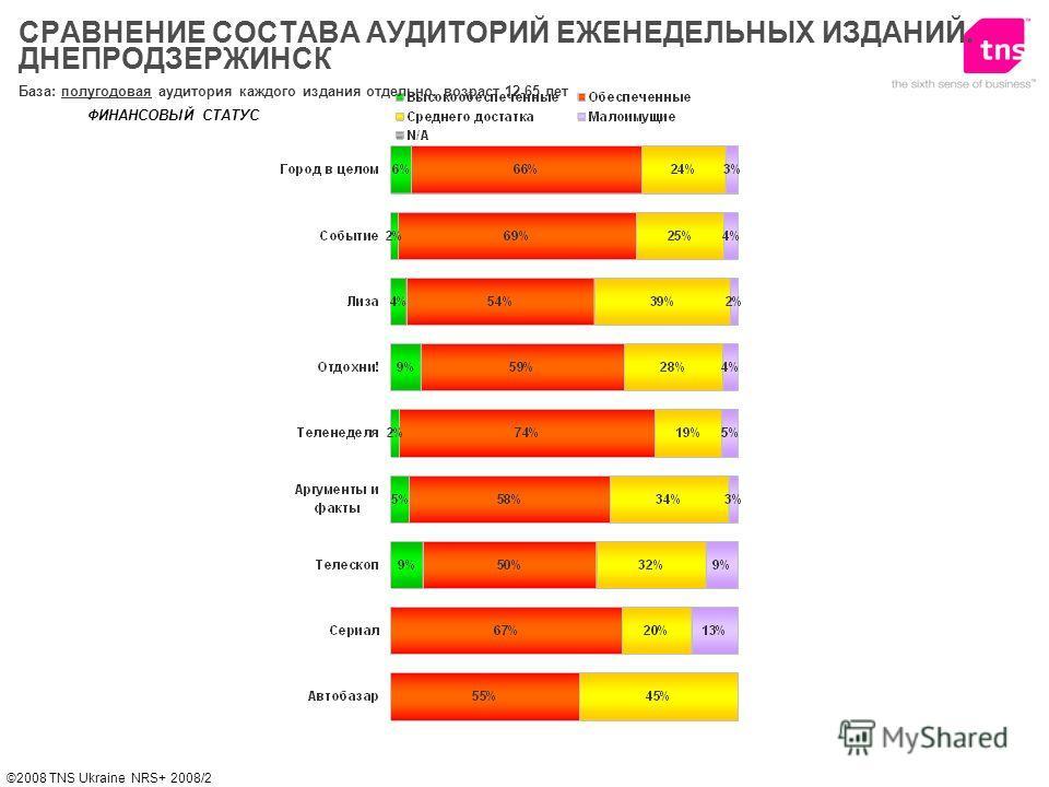 ©2008 TNS Ukraine NRS+ 2008/2 ФИНАНСОВЫЙ СТАТУС База: полугодовая аудитория каждого издания отдельно, возраст 12-65 лет СРАВНЕНИЕ СОСТАВА АУДИТОРИЙ ЕЖЕНЕДЕЛЬНЫХ ИЗДАНИЙ. ДНЕПРОДЗЕРЖИНСК